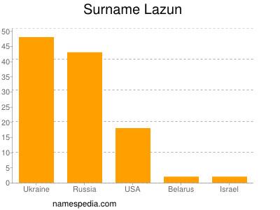 Surname Lazun
