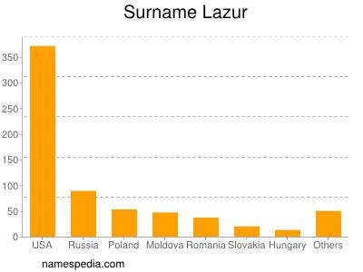 Surname Lazur