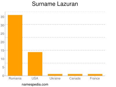 Surname Lazuran