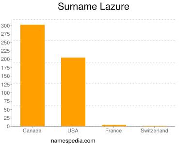 Surname Lazure