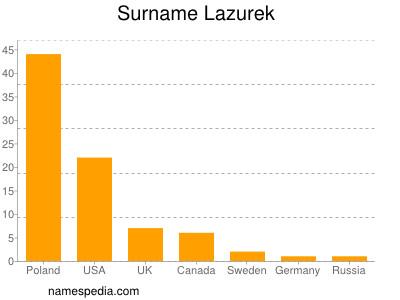 Surname Lazurek