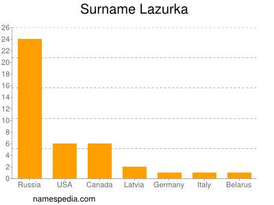 Surname Lazurka
