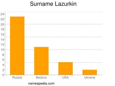 Surname Lazurkin