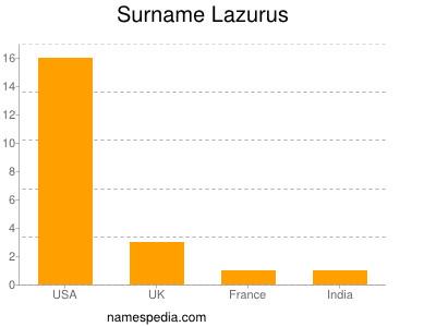 Surname Lazurus