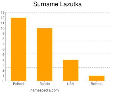 Surname Lazutka