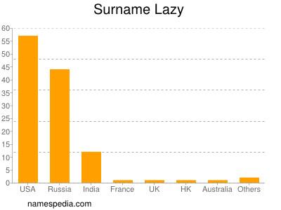 Surname Lazy