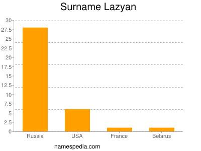 Surname Lazyan