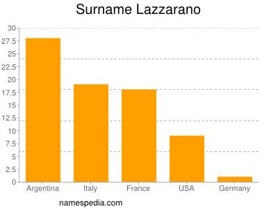 Surname Lazzarano