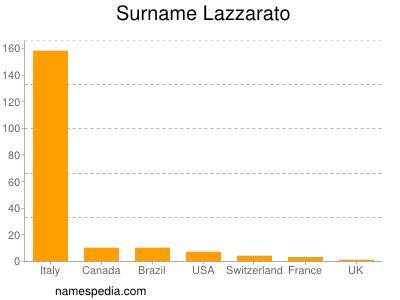 Surname Lazzarato