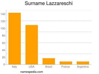 Surname Lazzareschi