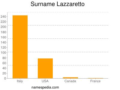 Surname Lazzaretto