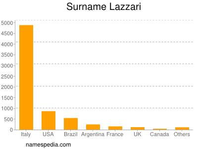 Surname Lazzari
