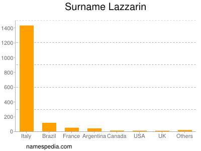 Surname Lazzarin