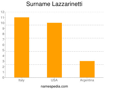 Surname Lazzarinetti