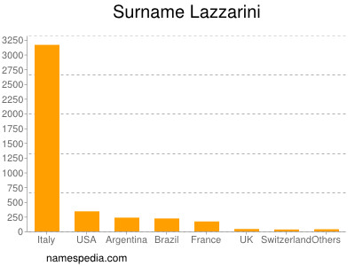 Surname Lazzarini