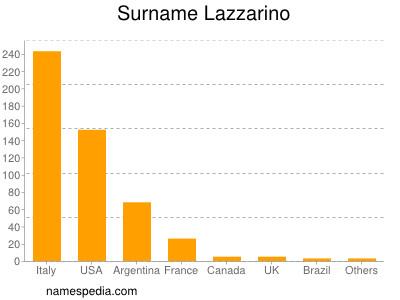 Surname Lazzarino