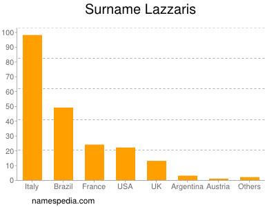 Surname Lazzaris