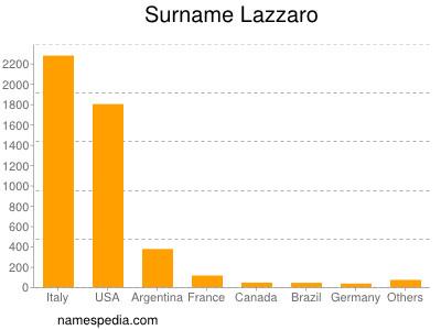 Surname Lazzaro