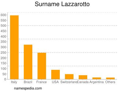 Surname Lazzarotto