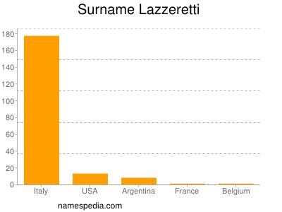 Surname Lazzeretti