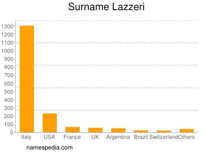 Surname Lazzeri