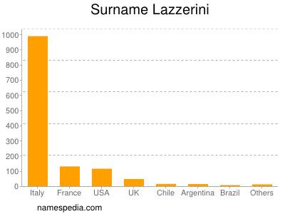 Surname Lazzerini