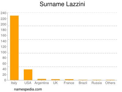 Familiennamen Lazzini