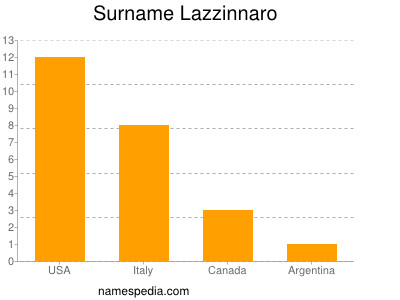Surname Lazzinnaro