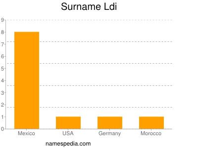 Familiennamen Ldi