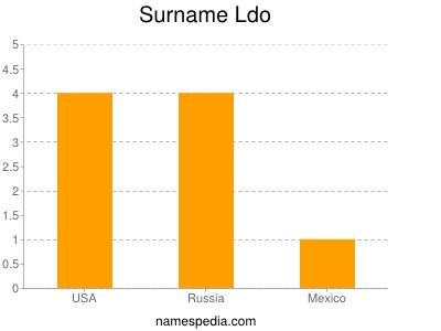 Familiennamen Ldo