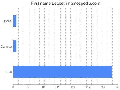 Given name Leabeth