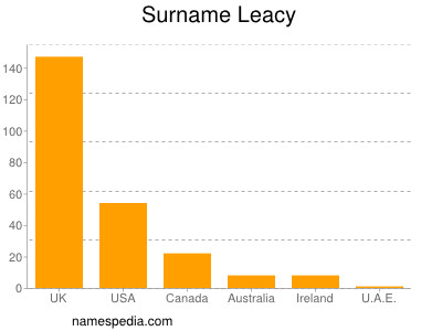Surname Leacy