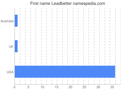 Given name Leadbetter