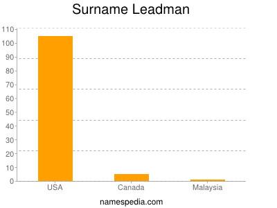 Surname Leadman