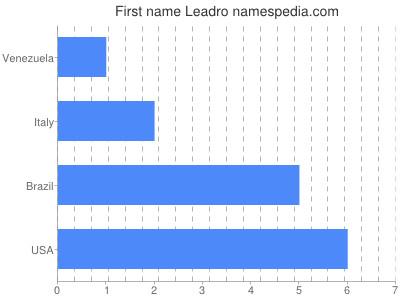 Given name Leadro