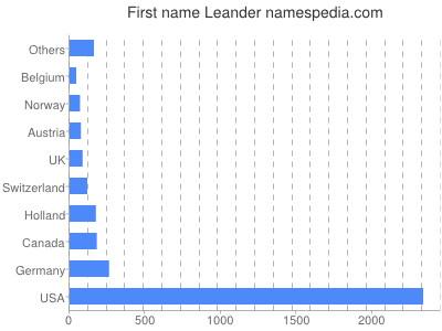 Given name Leander