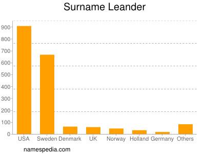 Surname Leander
