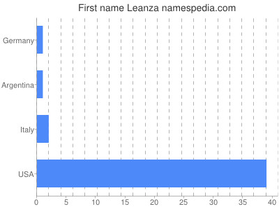 Given name Leanza