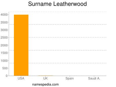 Surname Leatherwood