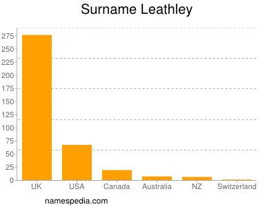 Surname Leathley