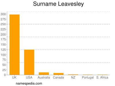 Surname Leavesley