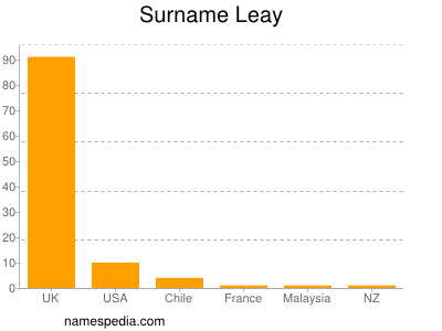 Surname Leay