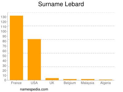 Surname Lebard