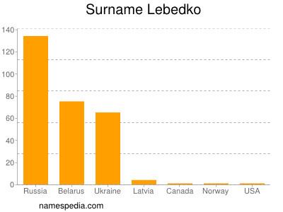 Surname Lebedko