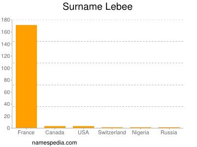 Surname Lebee