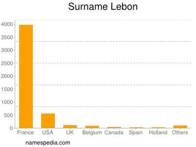 Surname Lebon