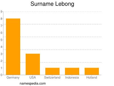 Surname Lebong