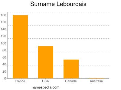 Surname Lebourdais
