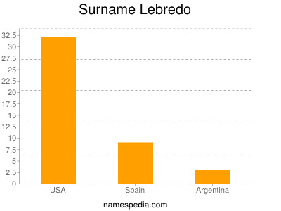 Surname Lebredo
