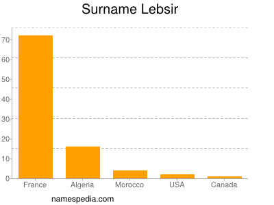 Surname Lebsir